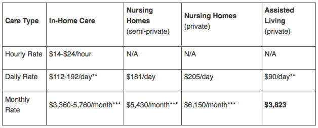 Average Senior Care Cost